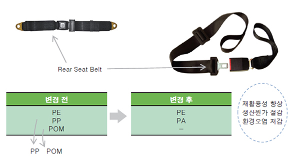 Rear Seat Belt Static 2PT